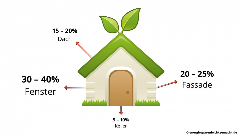 w rmeverlust am haus so sparst du mit wenig aufwand viel energie energiesparen leicht gemacht. Black Bedroom Furniture Sets. Home Design Ideas