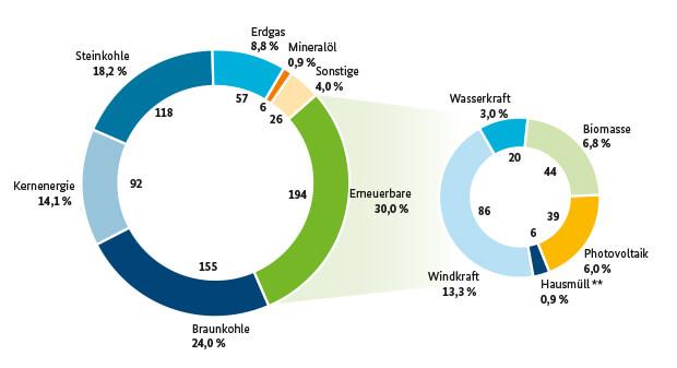 Stromerzeugung Deutschland