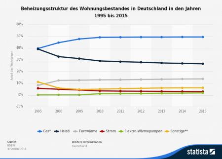 (Quelle: https://de.statista.com/statistik/daten/studie/162218/umfrage/beheizungsstruktur-des-wohnbestandes-in-deutschland-seit-1975/)
